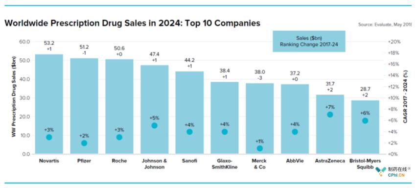 2024年全球处方药市场