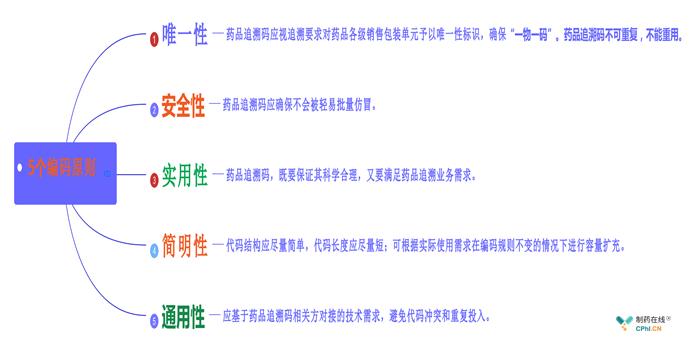 5个编码原则