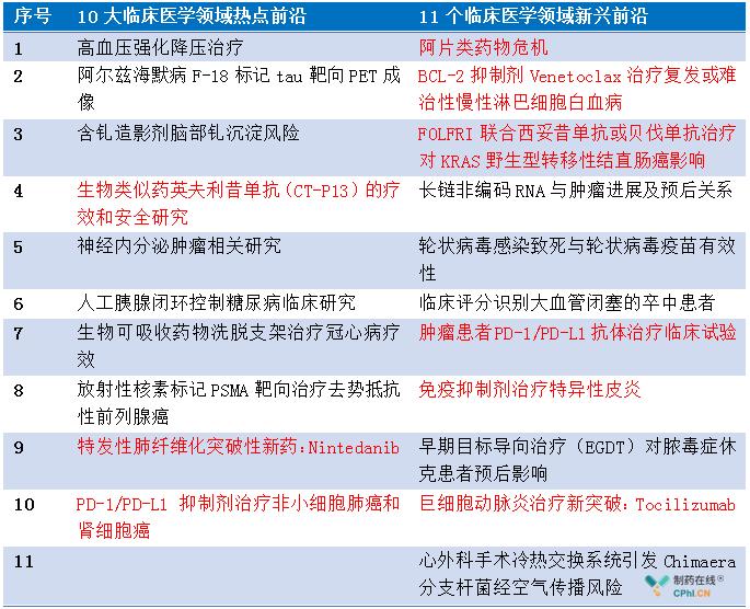 10大临床医学领域热点前沿和11个临床医学领域新兴前沿