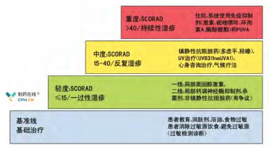 特异性皮炎治疗分级处理