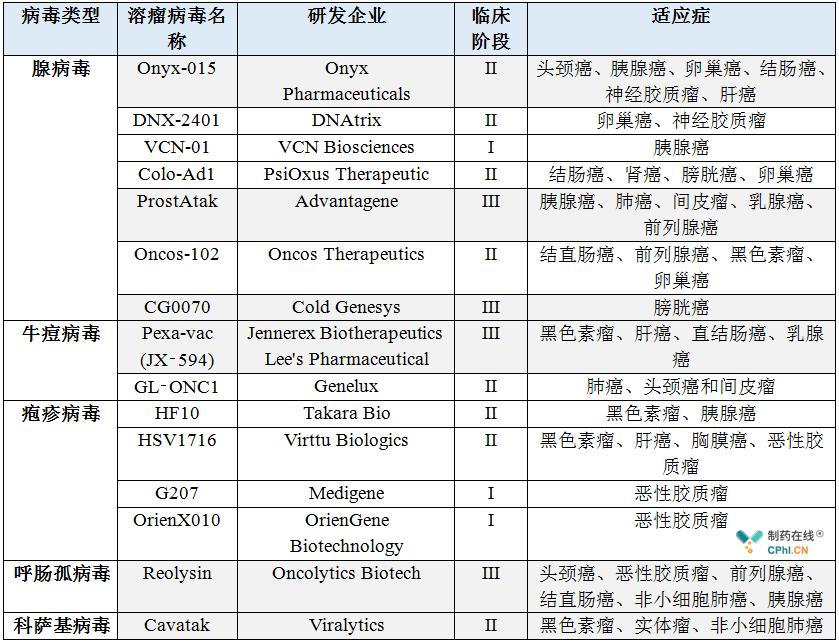 国际临床在研溶瘤病毒产品