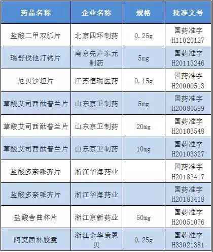 注:浙江华海的盐酸多奈哌齐片,是按新注册分类申报获批上市,视同通过一致性评价。