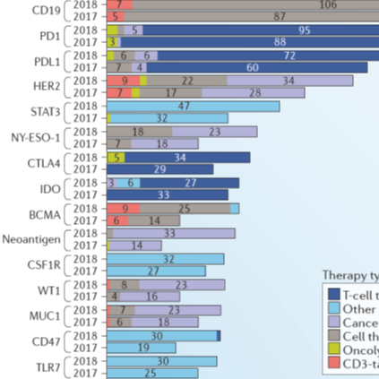 Nature药物综述 |《全球肿瘤免疫治疗发展趋势》,围绕417个靶点,3394个项目在开展(含已上市)