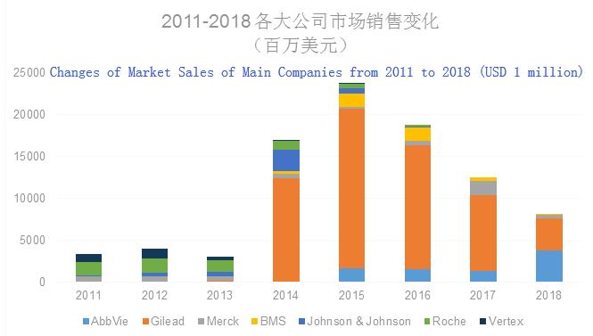 the market performance of hepatitis C drug business of main companies in global hepatitis C drug market from 2011 to 2018