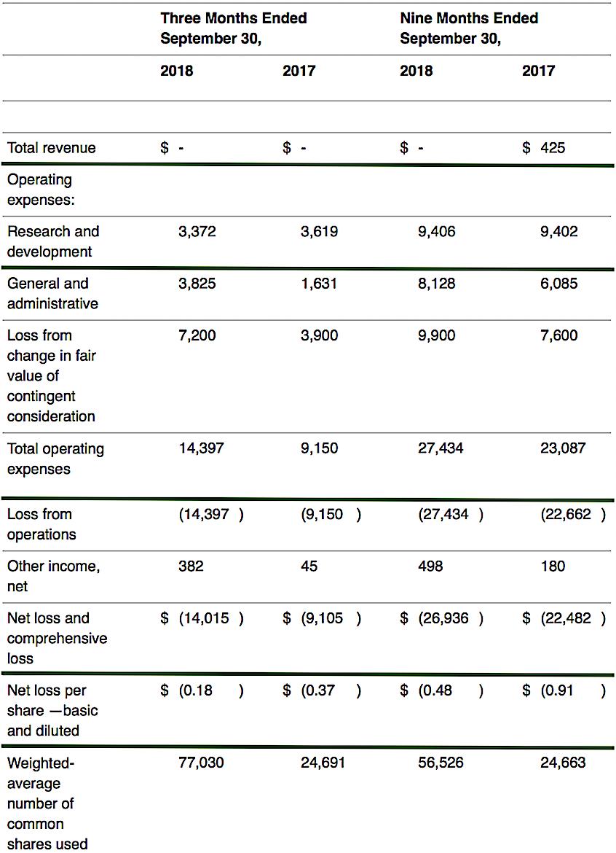 Figure 3: Key financial metrics (Source: Sensen Bio)