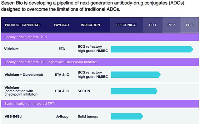 Figure 2: Therapeutic pipeline (Source: Sesen Bio)