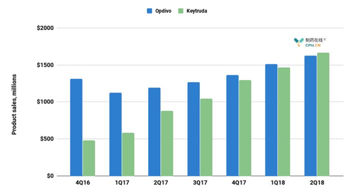 Keytruda和Opdivo的全球销售额比较