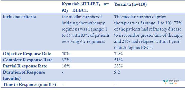Kymriah和Yescarta大B细胞淋巴瘤关键临床试验数据比较