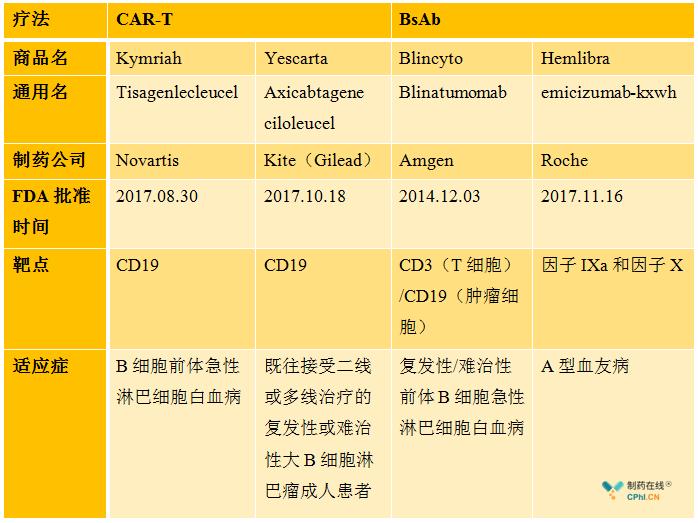 FDA批准的CAR-T疗法和BsAb