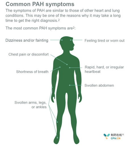 肺动脉高压主要症状
