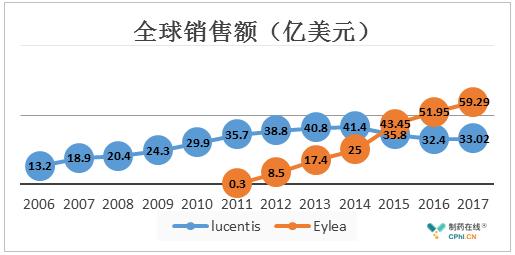 Lucentis和Eylea销售额
