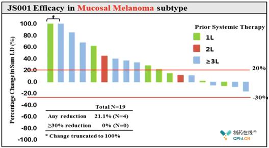 黏膜黑色素瘤亚组数据