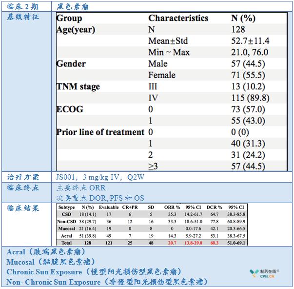 特瑞普利单抗能使黑色素瘤患者临床获益 ORR 20.7%