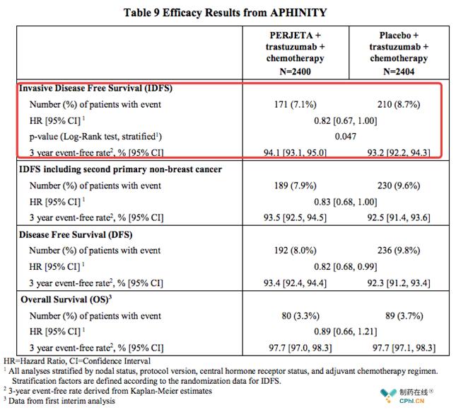 关键3期辅助治疗:APHINITY (NCT01358877)
