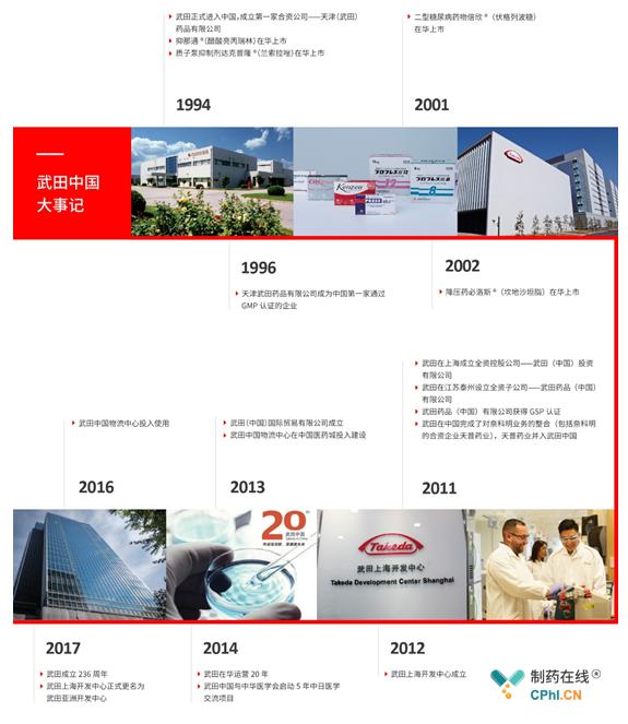 武田在中国的发展历程