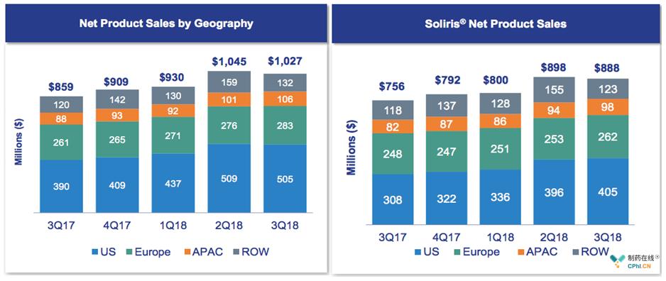 2018年第3季度财报数据