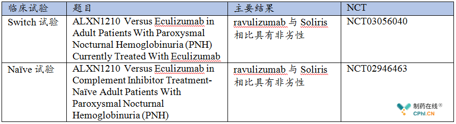 两项临床试验信息如下