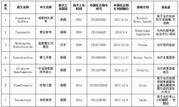 第二批专利权到期、终止、无效且尚无仿制申请的药品清单