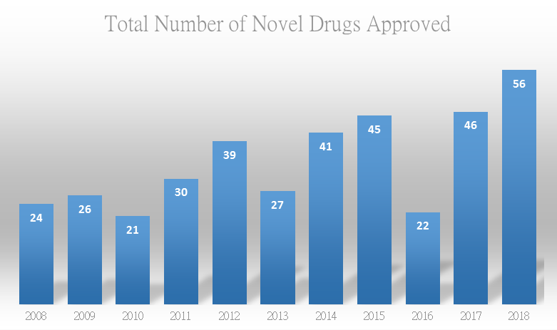Overview of FDA Drug Review in 2018: The Number of Novel