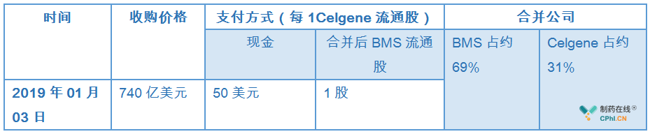 BMS与celgene联合宣布双方达成收购协议