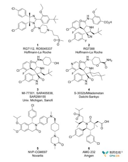 6个进入临床的MDM2-p53抑制剂类代表药物