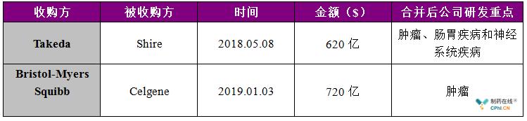"""""""新Takeda """"和""""新BMS""""的大型收购或均告成功"""