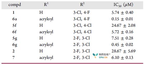 体外细胞抑制活性分析