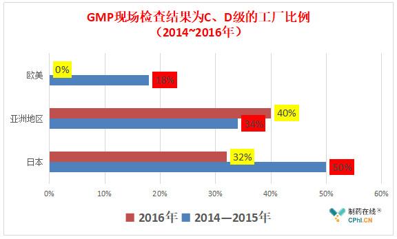 一组PMDA(日本药监管理部门)公开的数据