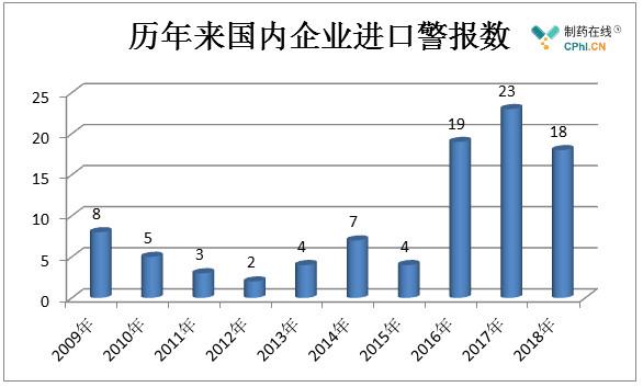 历年来国内企业进口警报数