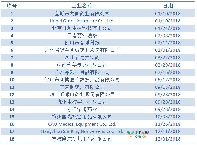 2018年国内企业进口警报情况表