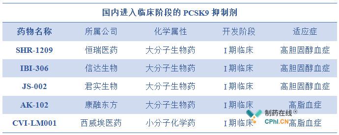 国内进入临床阶段的PCSK9抑制剂