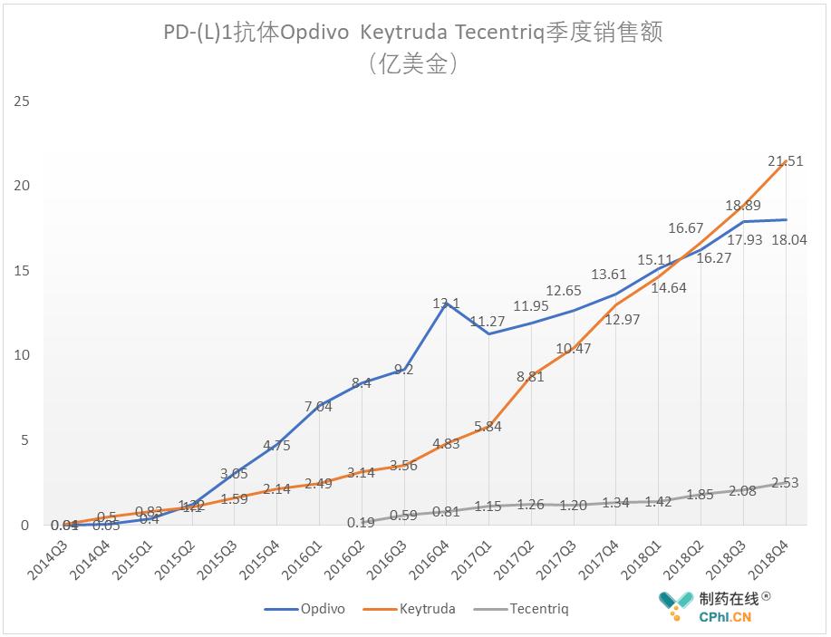 PD-(L)1抗体Opdivo Keytruda Tecentriq季度销售额