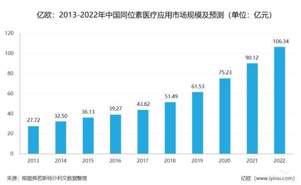 2013-2022年中国同位素医疗应用市场规模及预测