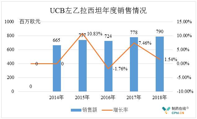 UCB左乙拉西坦年度销售情况