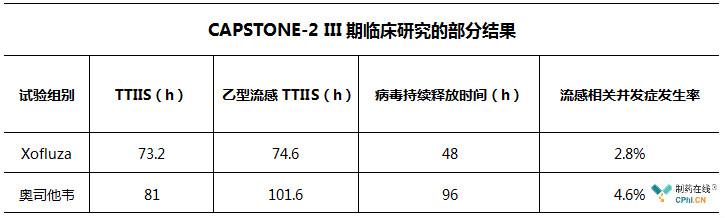 CAPSTONE-2 III期临床研究的部分结果