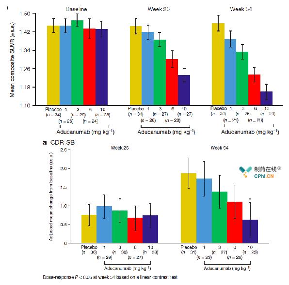 临床Ib研究PRIME:Aducanumab治疗后AD患者脑内A?#24405;?#23569;(上)及CDR-SB评分降低(下)