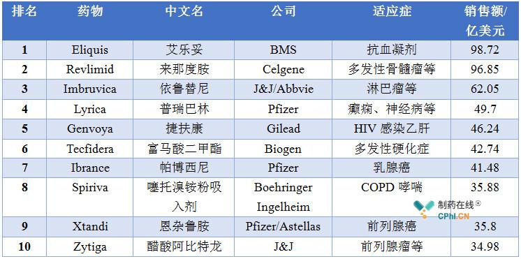 2018年销售额排名前十的小分子药物
