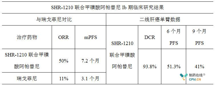 SHR-1210联合甲磺酸阿帕替尼Ib期临床研究结果