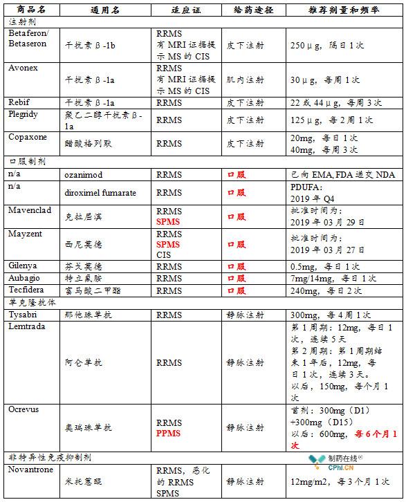 多发性硬化症DMT治疗药物一览