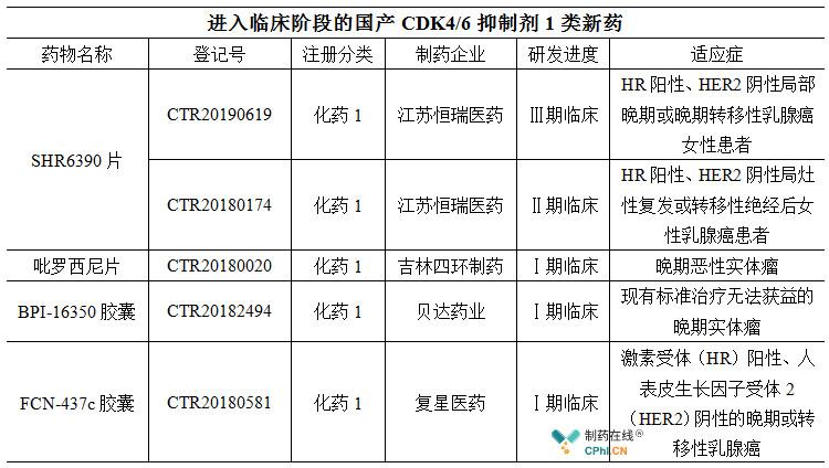 进入临床阶段的国产CDK4/6抑制剂1类新药