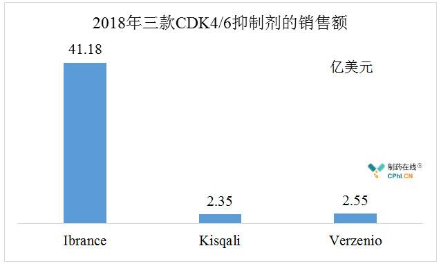 2018年三款CDK4/6抑制剂的销售额