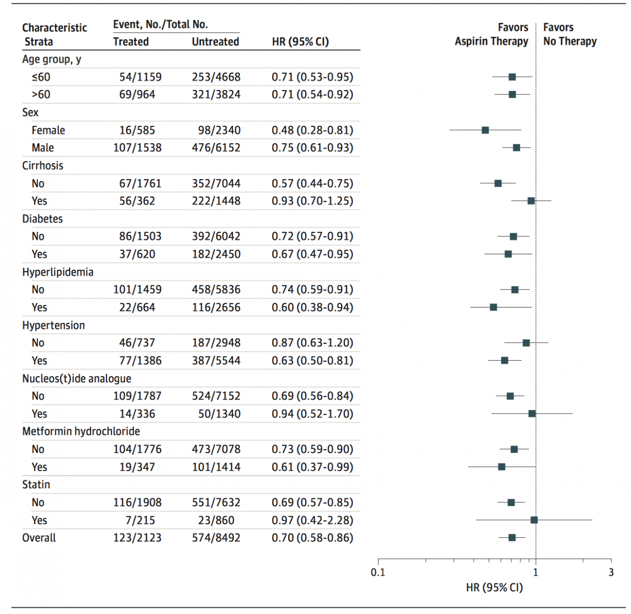 Daily use of aspirin for 90 days or more days was associated with 29% HCC risk reduction