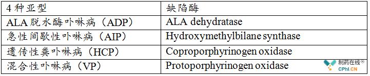 急性肝卟啉症4种亚型