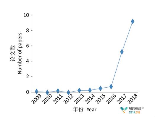 2009-2018年研究耳念珠菌期刊按月平均发表数量