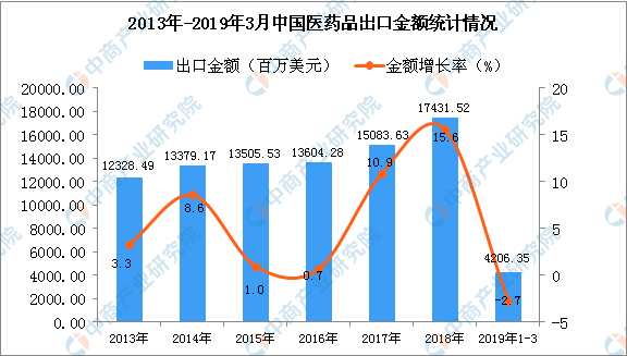 中国医药品出口量同比增长6.3%(图)