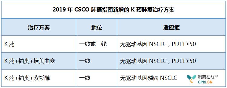 2019年CSCO肺癌指南新增的K药肺癌治疗方案