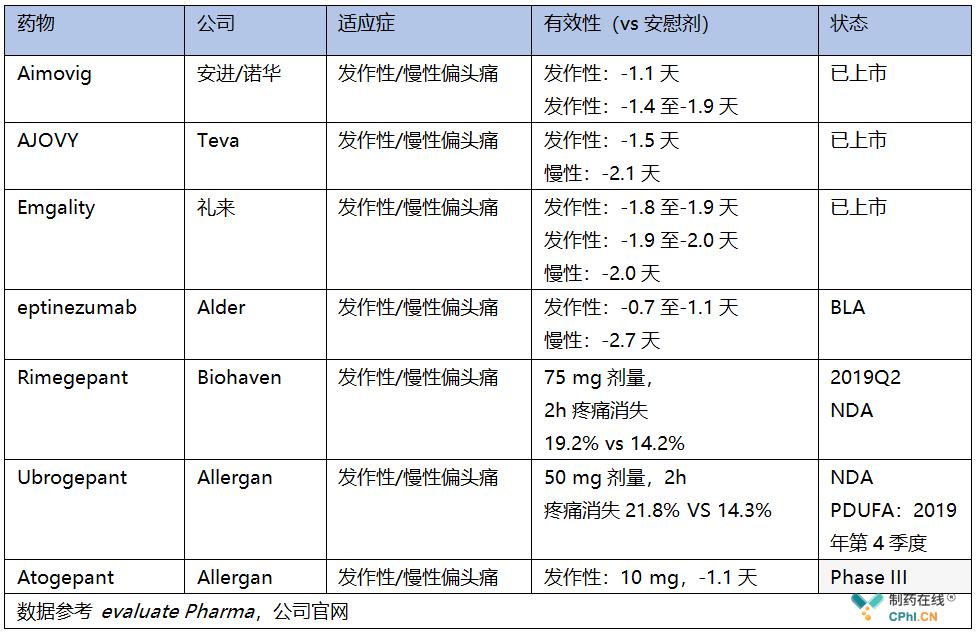 偏头痛重要产品关键临床试验数据总结