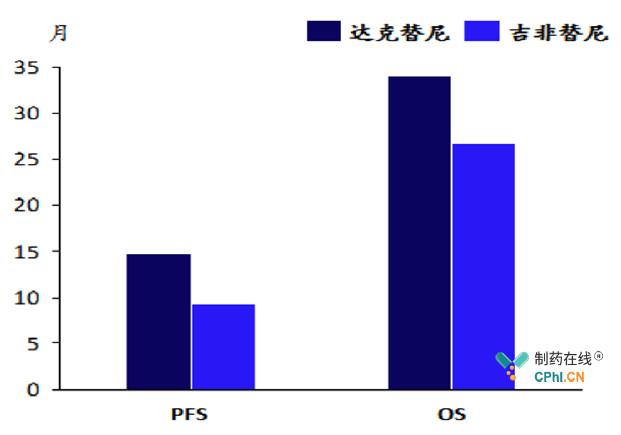 达克替尼组患者的总生存期(OS)达到34.1个月