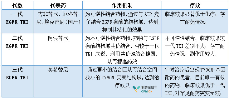 目前已上市的EGFR-TKI 主要分为三代