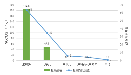 Fig. I Financing Cases and Scale in the Pharmaceutical Product Field in China in 2018